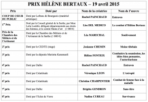 résultats prix hélène bertaux 2015