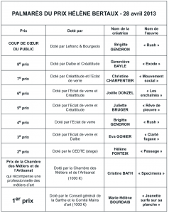 résultats du prix Hélène Bertaux 2013